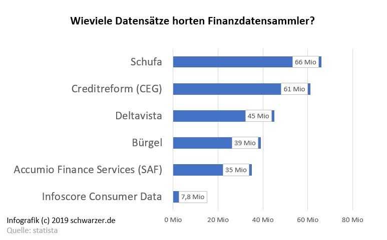 Infografik: Der Wunsch nach Banken ohne Schufa-Verbindung ist nachvollziehbar. Finanzdatensammler horten Millionen von Datensätzen.