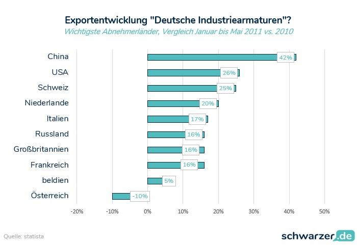"Infografik: Exportentwicklung""Deutsche Industriearmaturen"""
