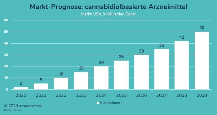 Infografik zur CBD-Statstik: Prognose zum Marktvolumen für cannabidiolbasierte Arzneimittel in den USA.  Prämisse: ein angenommenes Ende der Prohibition auf Bundesebene.