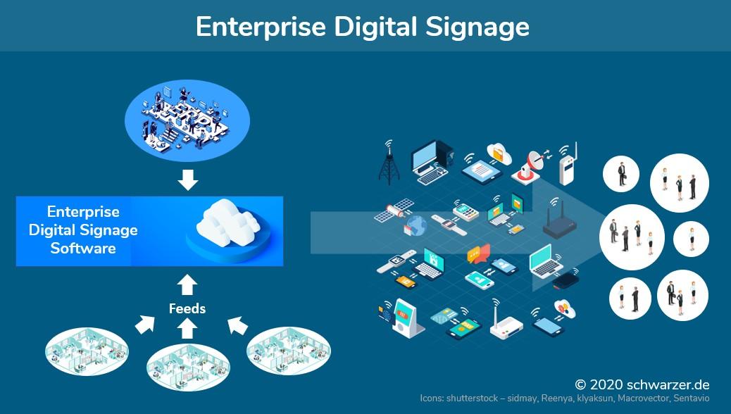 Infografik: Enterprise Digital Signage enabled Kommunikation im Unternehmen für den nächsten Level.