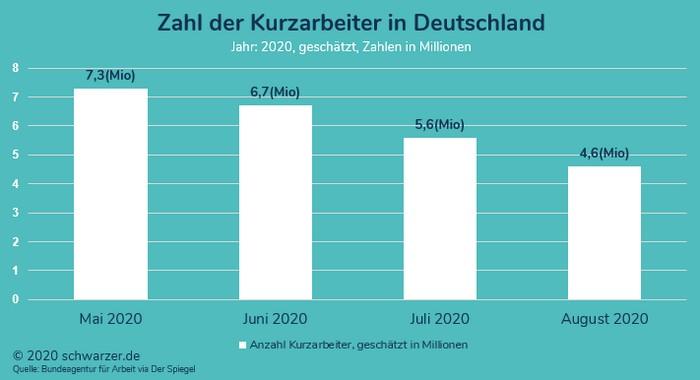 Infografik: Zahl der Kurzarbeiter in-Deutschland im Jahr 2020