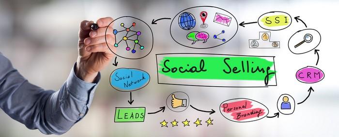 Digitalisierung im Vertrieb bedeutet nicht den Einsatz von Software - es ist ein Umdenken, wie es seinen Niederschlag im Social Selling findet. (Foto: shutterstock - thodonal88)
