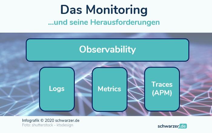 Infografik: die Observability als zentrale Anforderung an jede IT zieht ihre Stärke aus den drei Säulen: Logs, Metrics und Traces.