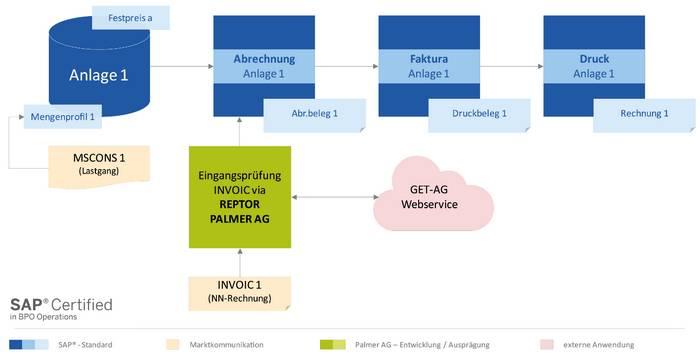 """Infografik Use Case """"konstanter Stromverbrauch im Betrieb"""" der Energieabrechnung-Software mit SAP IS-U im Kontext rLM-Individualkunden (Quelle: NEA/PALMER)"""