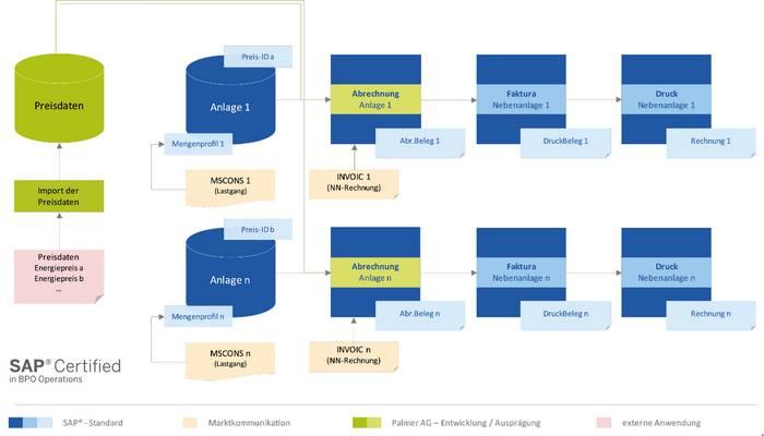 """Infografik Use Case """"Kopplung des Energiepreises an die Energiebörse"""" der Energieabrechnung-Software mit SAP IS-U im Kontext rLM-Individualkunden (Quelle: NEA/PALMER)"""