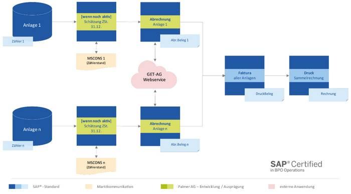 """Infografik Use Case """"Energieabrechnungen für Leerstände"""" der Energieabrechnung-Software mit SAP IS-U im Kontext rLM-Individualkunden (Quelle: NEA/PALMER)"""