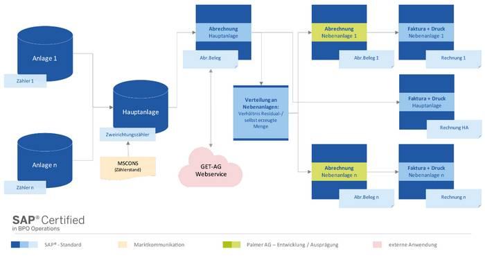 """Infografik Use Case """"Kundenanlagen & Mieterstrommodelle"""" der Energieabrechnung-Software mit SAP IS-U im Kontext rLM-Individualkunden (Quelle: NEA/PALMER)"""